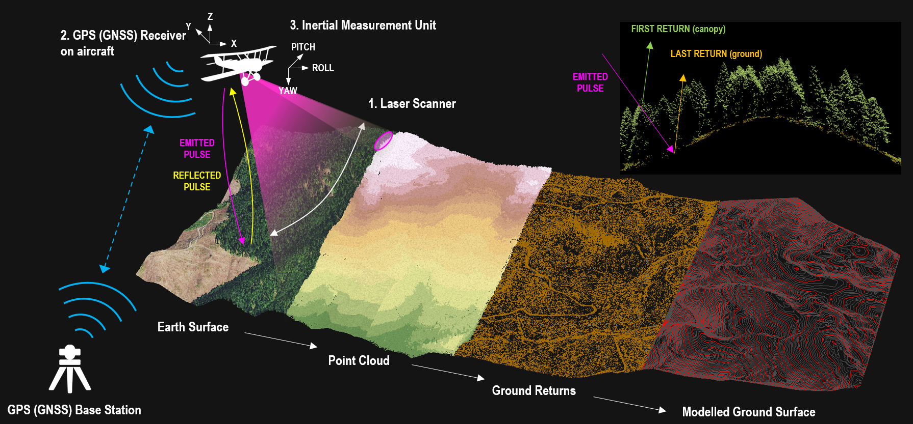 Overview of a LiDAR survey How a LiDAR survey works LiDAR modelling the ground Theory how LiDAR works